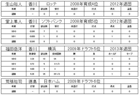四国アイランドリーグ26