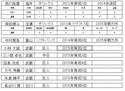 ベースボール・チャレンジ・リーグ15