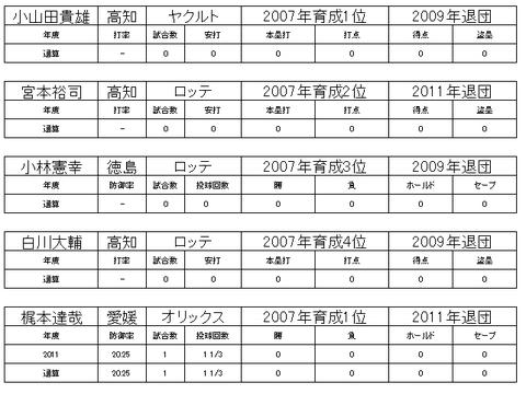 四国アイランドリーグ4
