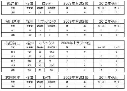 ベースボール・チャレンジ・リーグ12