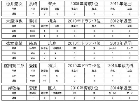 四国アイランドリーグ27