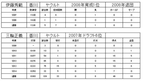四国アイランドリーグ3